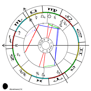 astrologieprogramm